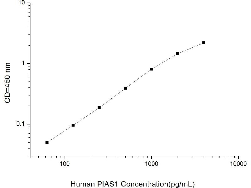 Protein Inhibitor of Activated STAT, 1 (PIAS1) ELISA Kit