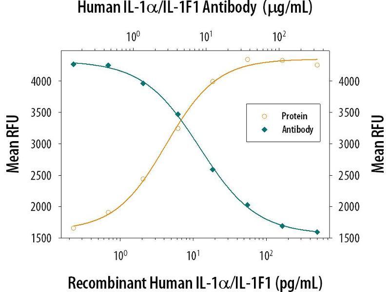 Neutralization (Neut) image for anti-IL1A antibody (Interleukin 1 alpha) (AA 113-271) (ABIN5502145)