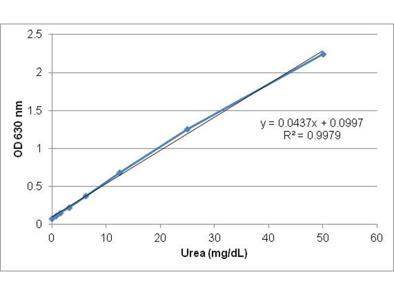 ELISA image for Urea Assay Kit (ABIN2345046)