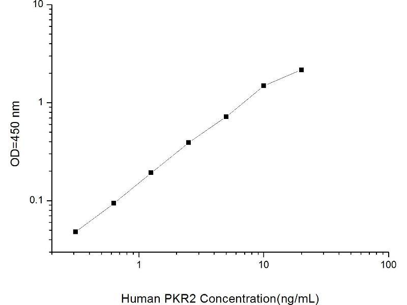Prokineticin Receptor 2 (PROKR2) ELISA Kit (2)