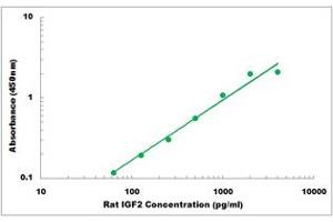 Image no. 1 for Insulin-Like Growth Factor 2 (IGF2) ELISA Kit (ABIN2708649)