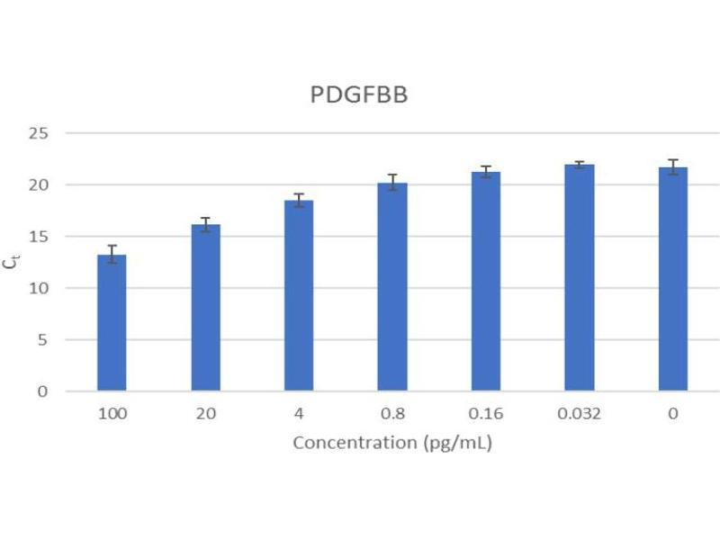 Platelet Derived Growth Factor BB (PDGFBB) ELISA Kit (2)