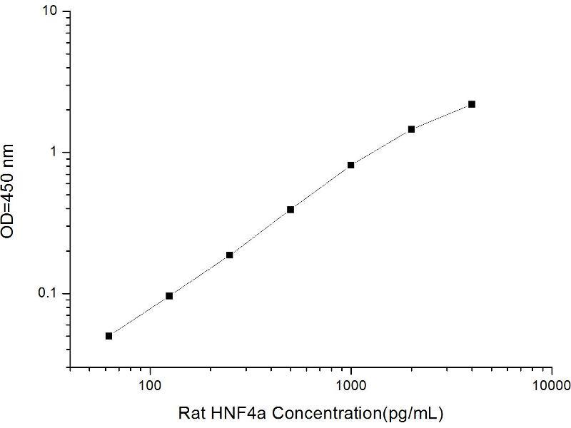 Hepatocyte Nuclear Factor 4, alpha (HNF4A) ELISA Kit