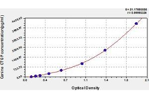 Image no. 1 for Connective Tissue Growth Factor (CTGF) ELISA Kit (ABIN6975962)