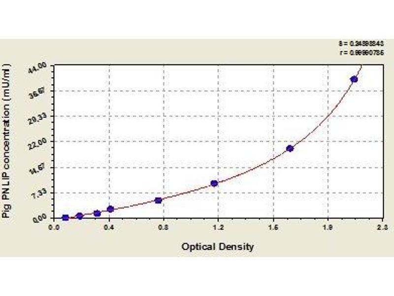 UL16 Binding Protein 3 (ULBP3) ELISA Kit
