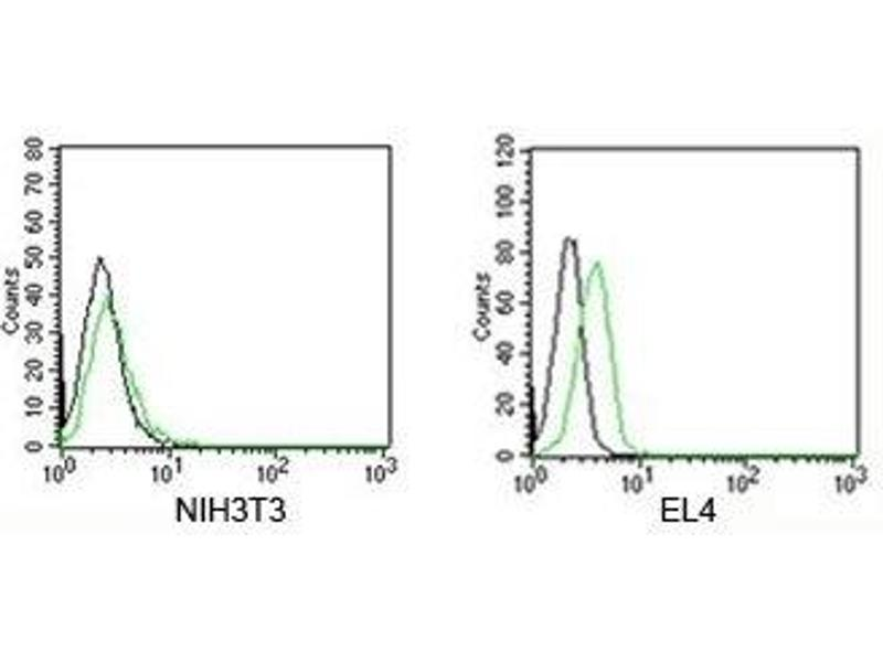 Flow Cytometry (FACS) image for 兔 IgG isotype control (FITC) (ABIN3023748)