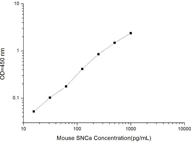 Synuclein, alpha (SNCA) ELISA Kit (2)