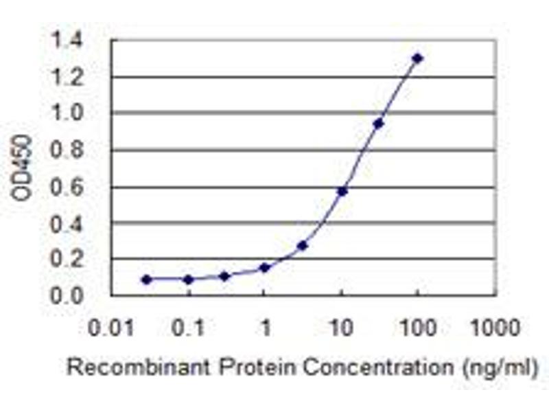 ELISA image for anti-Transcription Factor Dp-1 (TFDP1) (AA 112-220), (partial) antibody (ABIN520851)
