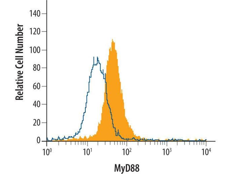 Flow Cytometry (FACS) image for anti-MYD88 antibody (Myeloid Differentiation Primary Response Gene (88)) (AA 1-296) (ABIN4899042)
