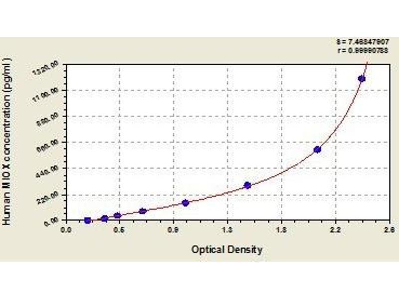 Myo-Inositol Oxygenase (MIOX) ELISA Kit