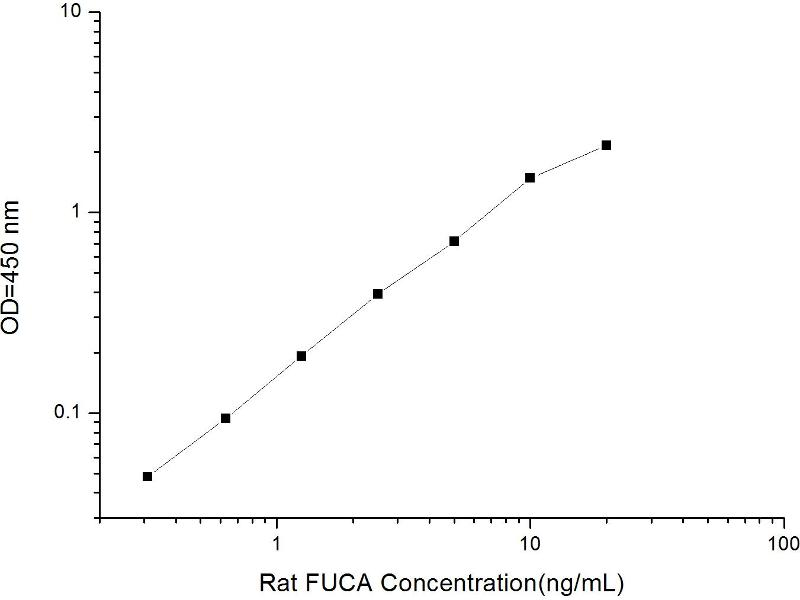 Fucosidase, alpha-L- 1, Tissue (FUCA1) ELISA Kit (2)