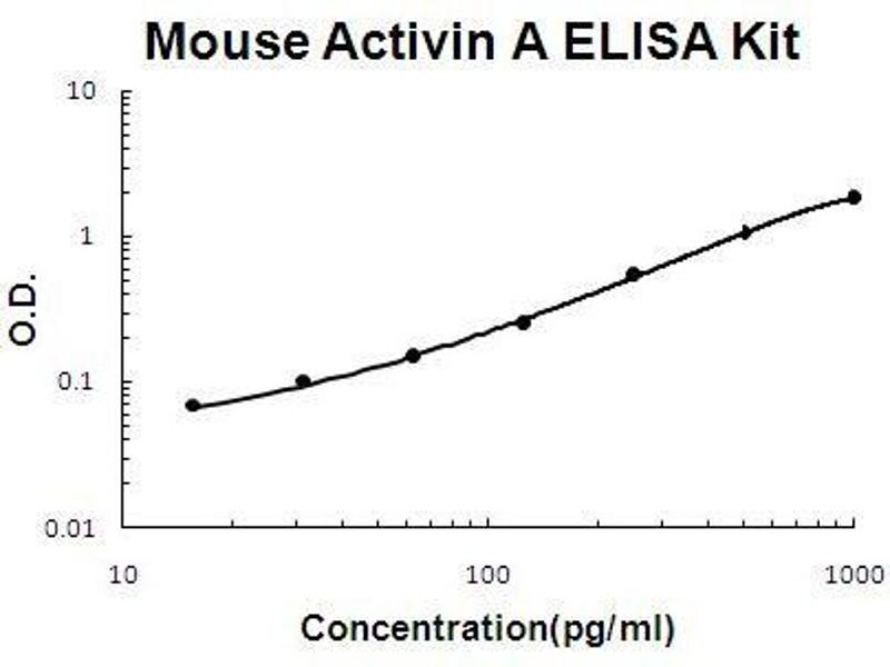Inhibin, beta A (INHBA) ELISA Kit