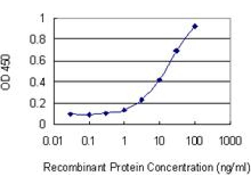 ELISA image for anti-Bromodomain Adjacent To Zinc Finger Domain, 1B (BAZ1B) (AA 1384-1483), (partial) antibody (ABIN563916)