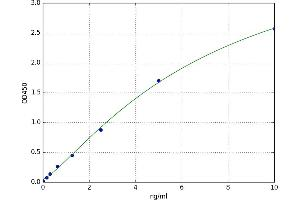 Image no. 1 for CD40 Ligand (CD40LG) ELISA Kit (ABIN5520123)