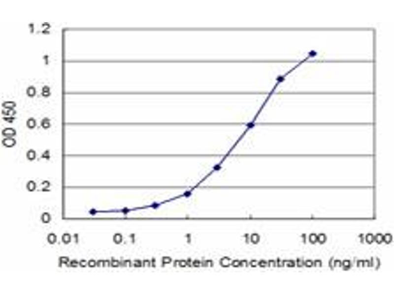 ELISA image for anti-Phosphoinositide-3-Kinase, Catalytic, alpha Polypeptide (PIK3CA) (AA 959-1068), (partial) antibody (ABIN562228)