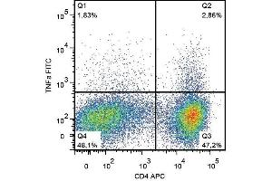Flow Cytometry (FACS) image for anti-Tumor Necrosis Factor (TNF) antibody (FITC) (ABIN1981885)