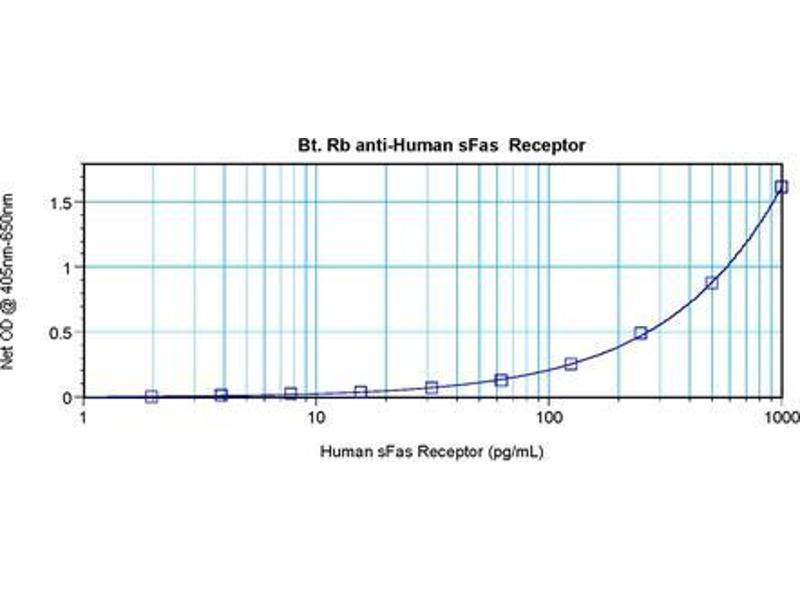 Enzyme Immunoassay (EIA) image for anti-Fas (TNF Receptor Superfamily, Member 6) (FAS) antibody (Biotin) (ABIN1449452)