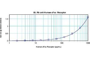 Enzyme Immunoassay (EIA) image for anti-FAS antibody (Fas (TNF Receptor Superfamily, Member 6))  (Biotin) (ABIN1449452)