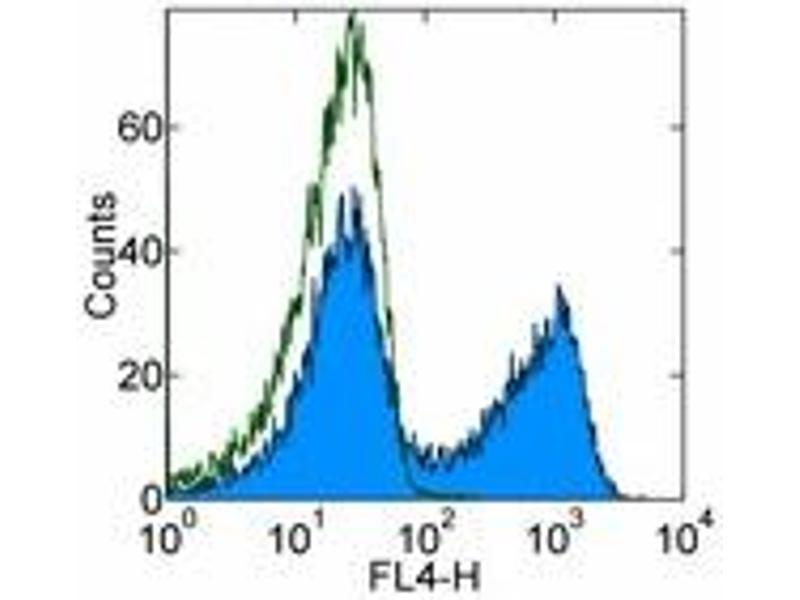 image for anti-CD40 Ligand (CD40LG) antibody (APC) (ABIN476386)