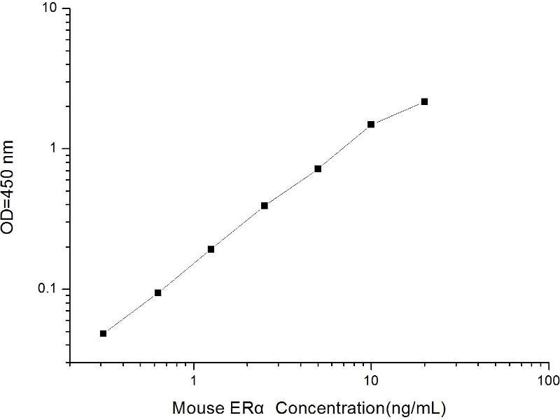 Estrogen Receptor 1 (ESR1) ELISA Kit (2)