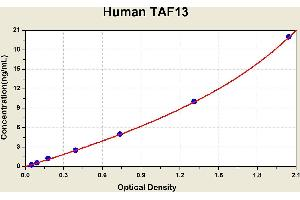 Image no. 1 for TAF13 RNA Polymerase II, TATA Box Binding Protein (TBP)-Associated Factor, 18kDa (TAF13) ELISA Kit (ABIN1117341)