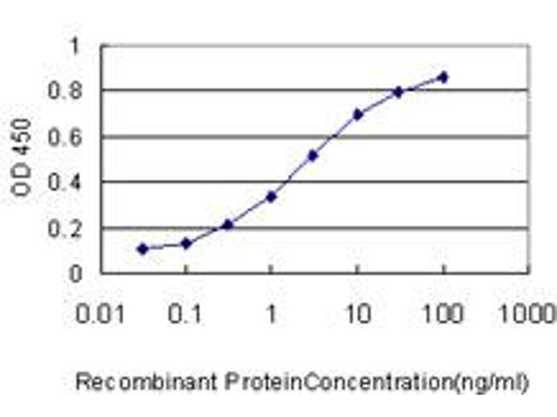ELISA image for anti-Hepcidin Antimicrobial Peptide (HAMP) (AA 25-84), (full length) antibody (ABIN566175)