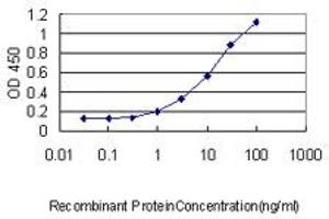 Image no. 1 for anti-Prostate Transmembrane Protein, Androgen Induced 1 (PMEPA1) (AA 181-280) antibody (ABIN566055)