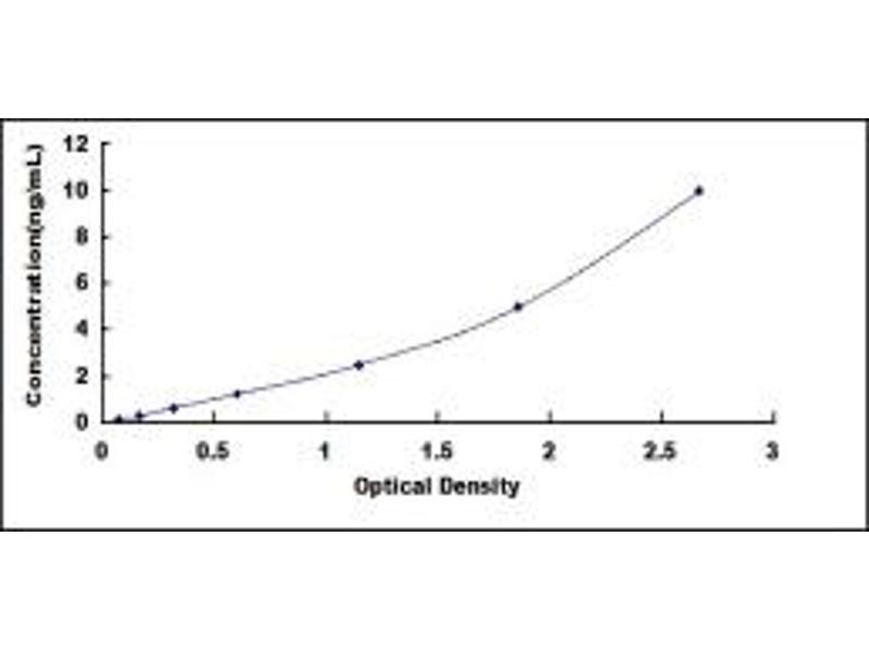 Platelet-Derived Growth Factor Receptor-Like (PDGFRL) ELISA Kit