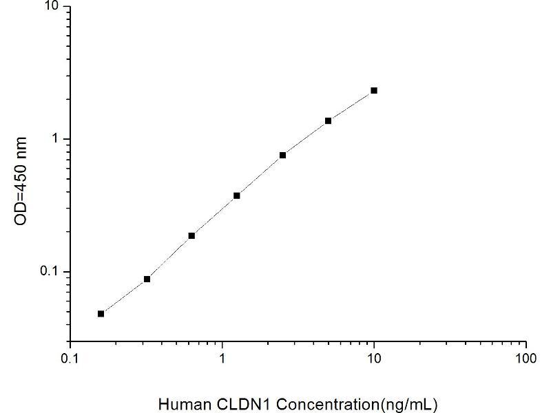 Claudin 1 (CLDN1) ELISA Kit (2)
