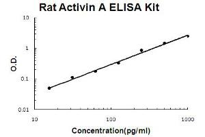 Image no. 1 for Activin A (ACVA) ELISA Kit (ABIN6720346)