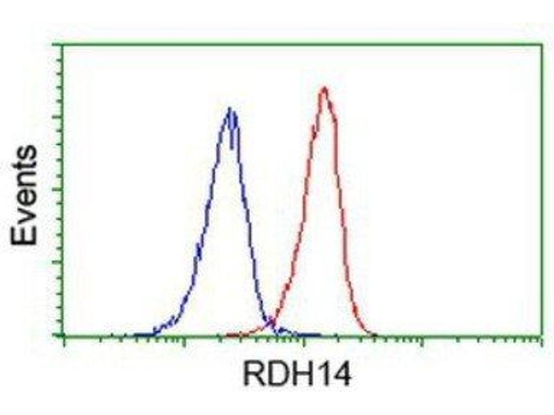 Flow Cytometry (FACS) image for anti-RDH14 抗体 (Retinol Dehydrogenase 14 (All-Trans/9-Cis/11-Cis)) (ABIN4349762)