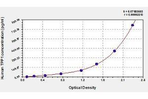 Image no. 1 for Tripeptidyl Peptidase I (TPP1) ELISA Kit (ABIN854322)