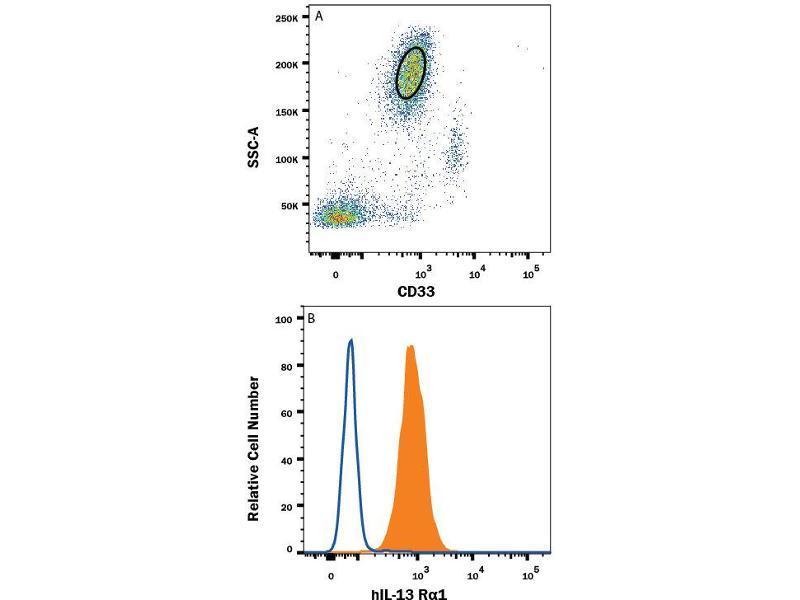 Flow Cytometry (FACS) image for anti-IL13 Receptor alpha 1 antibody (Interleukin 13 Receptor, alpha 1) (AA 27-343) (ABIN4900024)