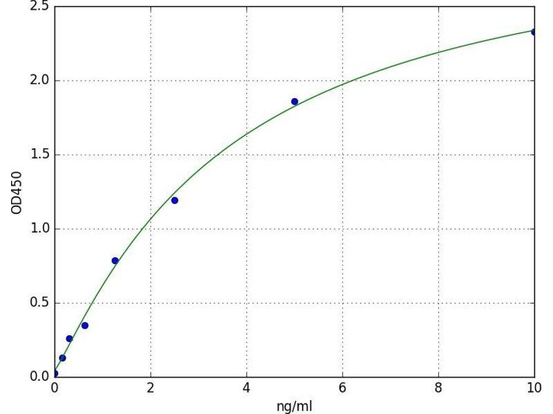 Tubulin, alpha 1B (TUBA1B) ELISA Kit