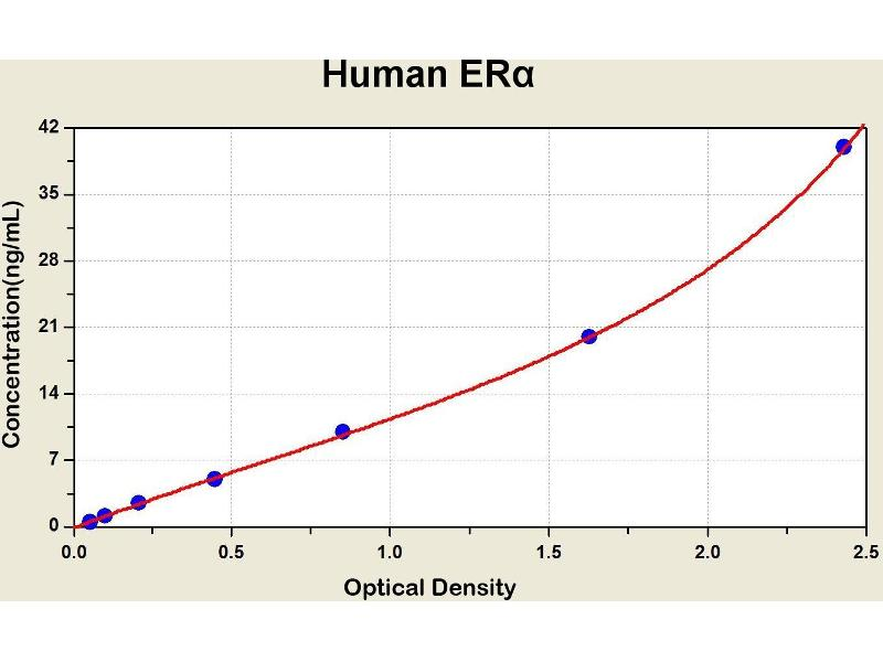 Estrogen Receptor 1 (ESR1) ELISA Kit