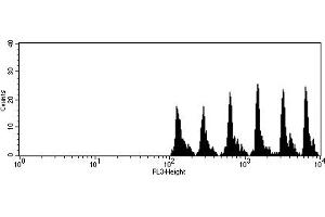 Flow Cytometry (FACS) image for Th1/Th2 Cytokine Kit (ABIN1379797)