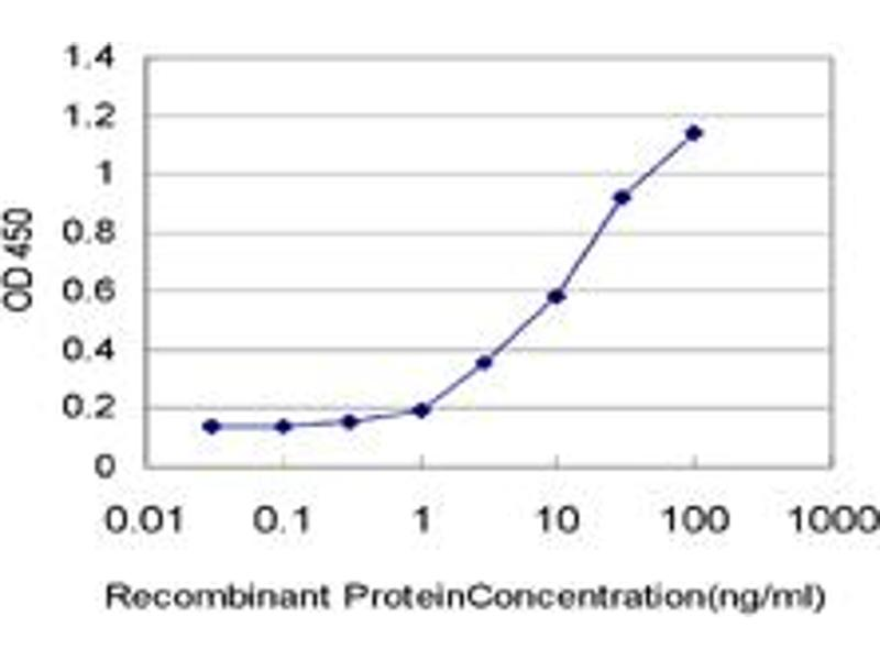 ELISA image for anti-Transcription Factor 4 (TCF4) (AA 1-365), (full length) antibody (ABIN520754)