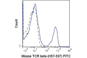 Image no. 1 for anti-T Cell Receptor (TCR) beta (TCR beta) antibody (FITC) (ABIN6961422)