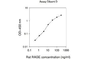 Image no. 1 for Advanced Glycosylation End Product-Specific Receptor (AGER) ELISA Kit (ABIN625213)