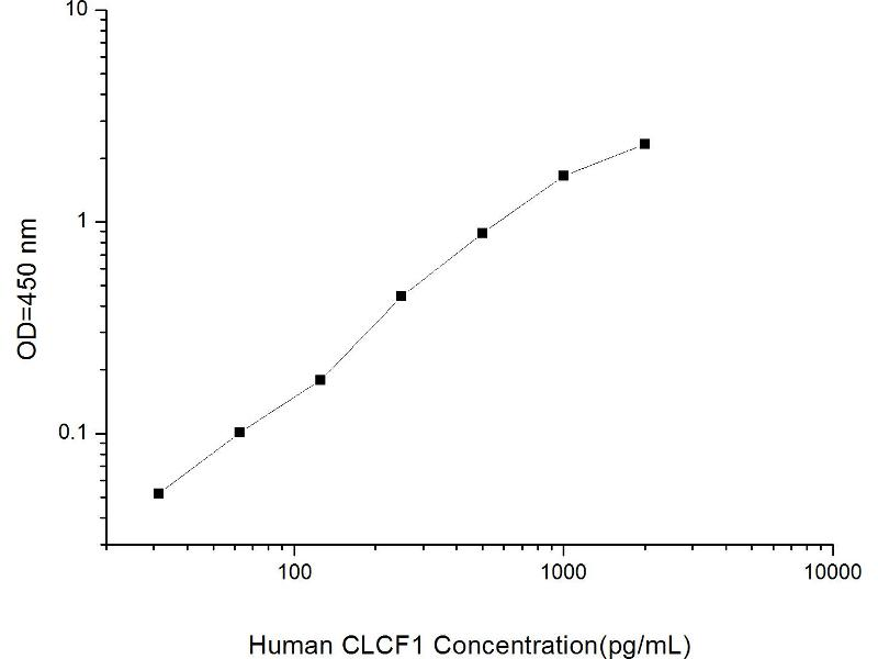 Cardiotrophin-Like Cytokine Factor 1 (CLCF1) ELISA Kit (2)