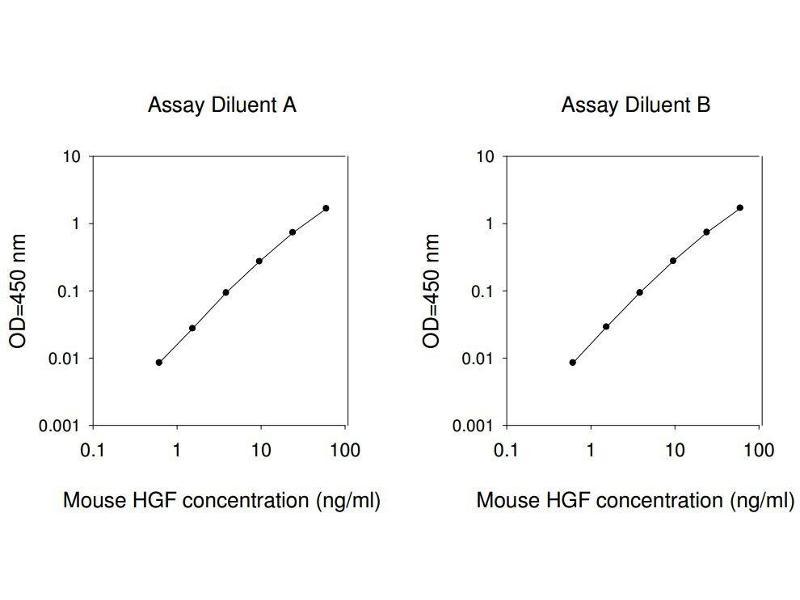 Hepatocyte Growth Factor (Hepapoietin A, Scatter Factor) (HGF) ELISA Kit