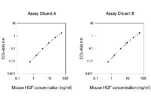 ELISA image for Hepatocyte Growth Factor (Hepapoietin A, Scatter Factor) (HGF) ELISA Kit (ABIN625126)