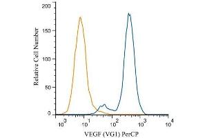 Flow Cytometry (FACS) image for anti-VEGF antibody (Vascular Endothelial Growth Factor) (ABIN152088)