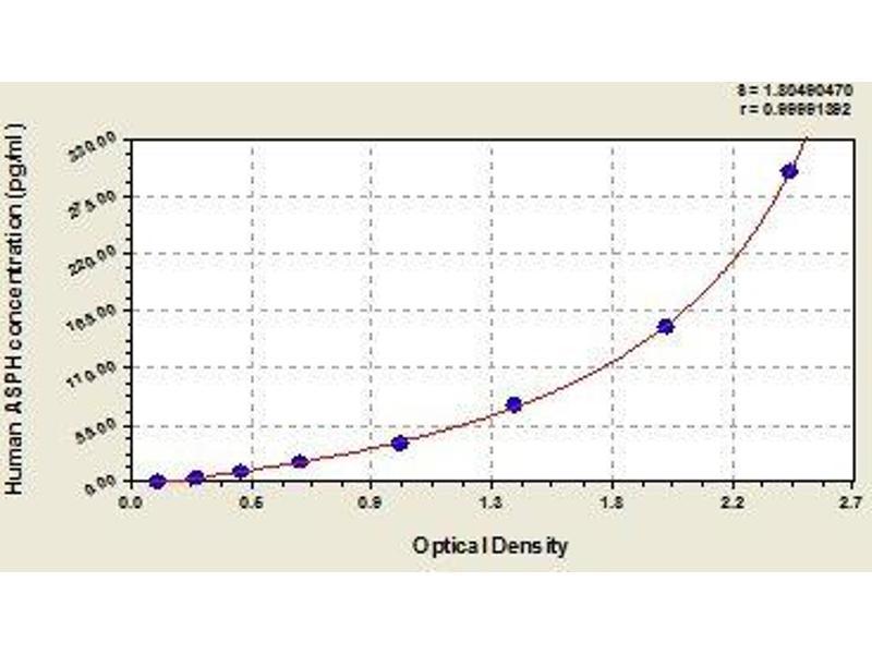 Aspartate beta-Hydroxylase (ASPH) ELISA Kit