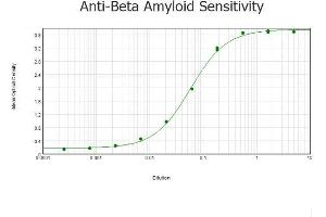 ELISA image for anti-Amyloid beta (Abeta) (N-Term) antibody (ABIN95037)