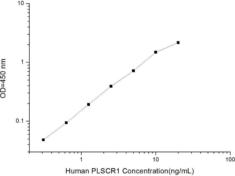 phospholipid Scramblase 1 (PLSCR1) ELISA Kit (2)