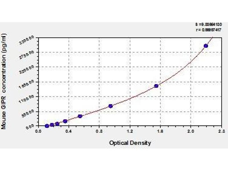 Gastric Inhibitory Polypeptide Receptor (GIPR) ELISA Kit