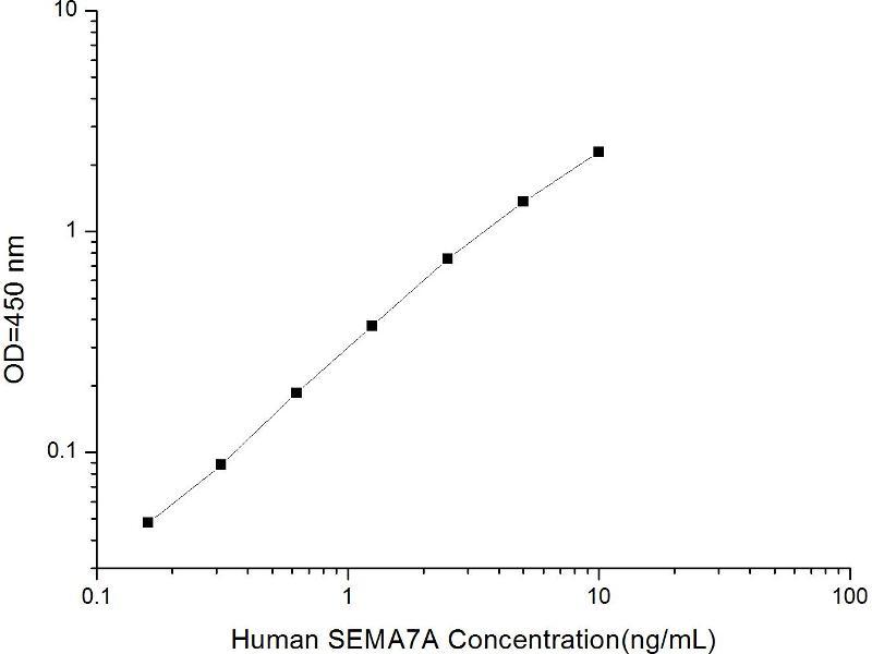 Semaphorin 7A, GPI Membrane Anchor (John Milton Hagen Blood Group) (SEMA7A) ELISA Kit (2)