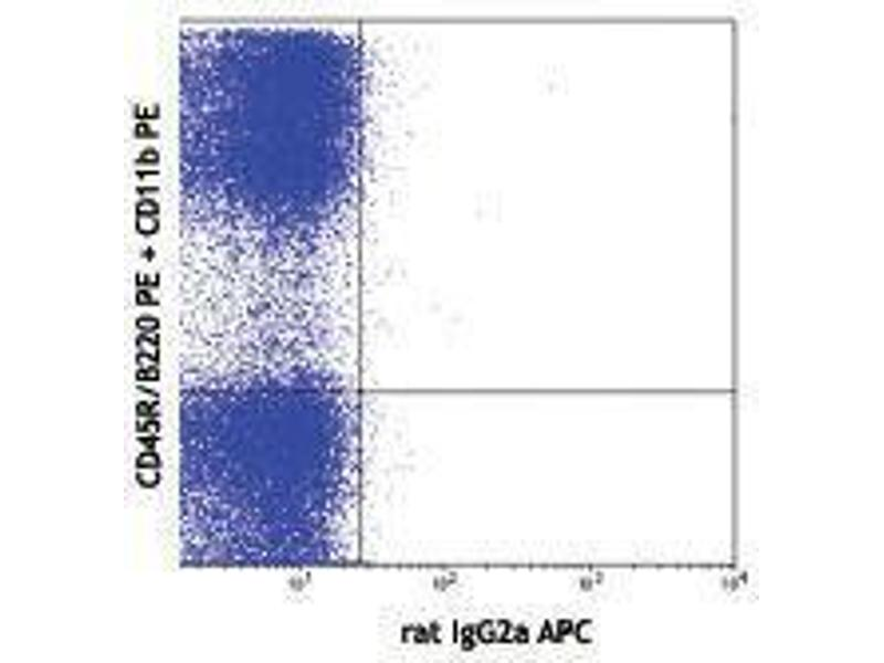 Flow Cytometry (FACS) image for anti-FLT3 antibody (Fms-Related tyrosine Kinase 3)  (APC) (ABIN2658479)