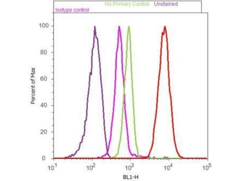 Flow Cytometry (FACS) image for anti-Nuclear Receptor Subfamily 1, Group H, Member 3 (NR1H3) antibody (ABIN4331875)